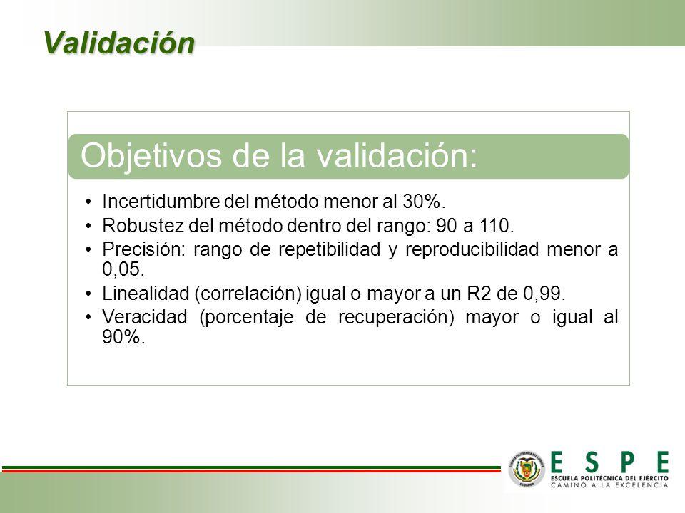Objetivos de la validación: Incertidumbre del método menor al 30%.