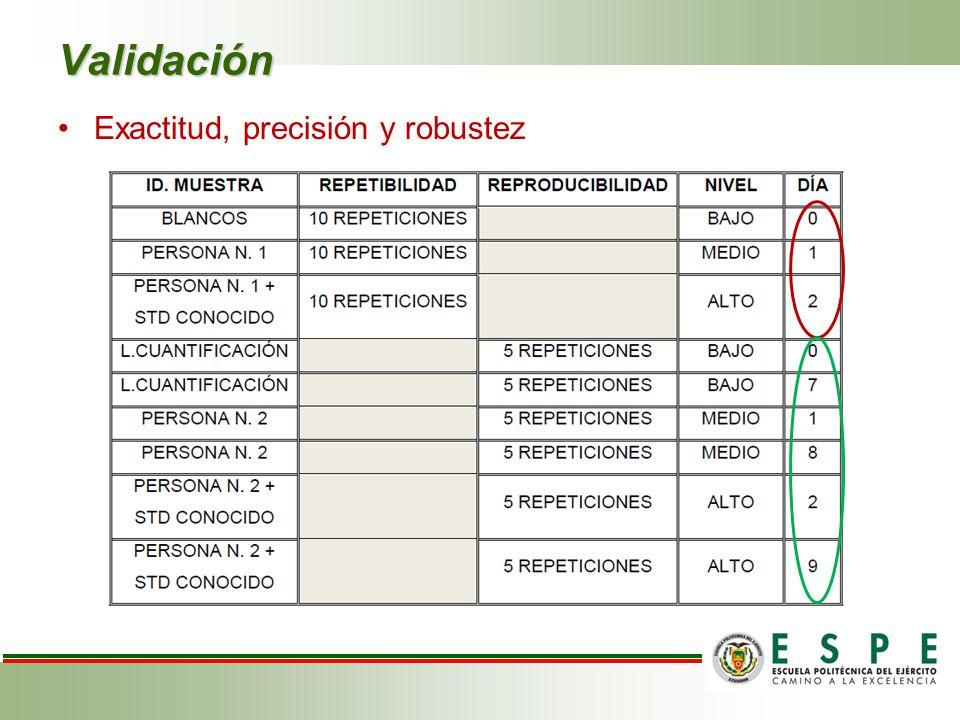Validación Exactitud, precisión y robustez