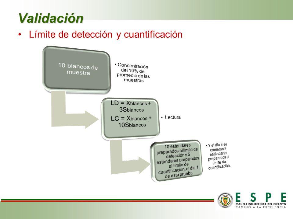 Límite de detección y cuantificación Validación
