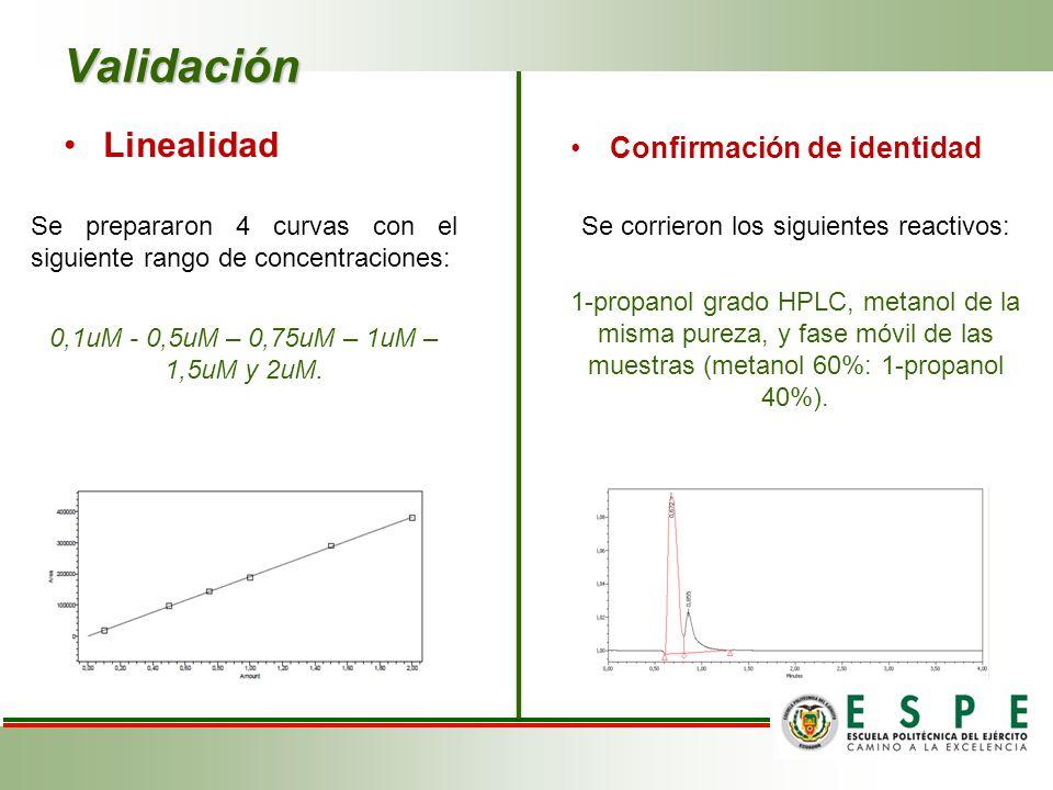 Linealidad Se prepararon 4 curvas con el siguiente rango de concentraciones: 0,1uM - 0,5uM – 0,75uM – 1uM – 1,5uM y 2uM.
