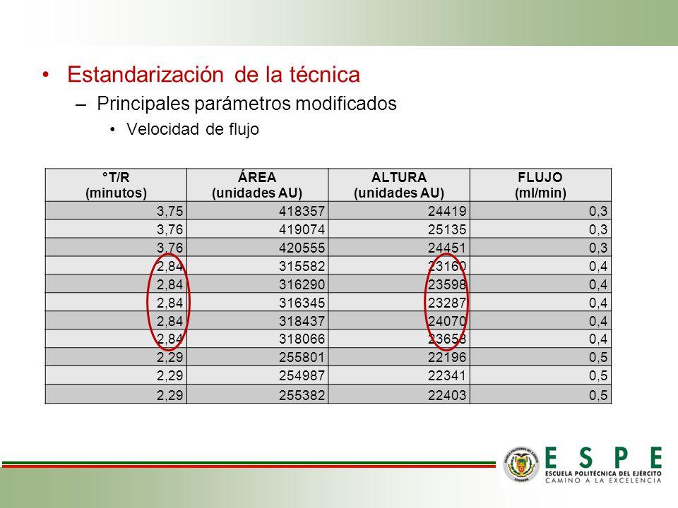 Estandarización de la técnica –Principales parámetros modificados Velocidad de flujo °T/R (minutos) ÁREA (unidades AU) ALTURA (unidades AU) FLUJO (ml/min) 3,75418357244190,3 3,76419074251350,3 3,76420555244510,3 2,84315582231600,4 2,84316290235980,4 2,84316345232870,4 2,84318437240700,4 2,84318066236580,4 2,29255801221960,5 2,29254987223410,5 2,29255382224030,5