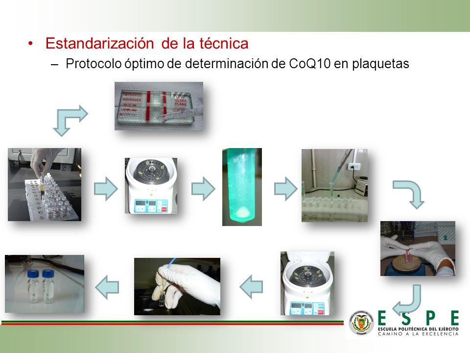 Estandarización de la técnica –Protocolo óptimo de determinación de CoQ10 en plaquetas