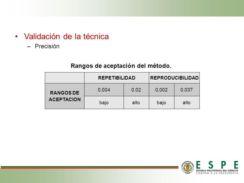 Validación de la técnica –Precisión REPETIBILIDADREPRODUCIBILIDAD RANGOS DE ACEPTACION 0,0040,020,0020,037 bajoaltobajoalto Rangos de aceptación del método.