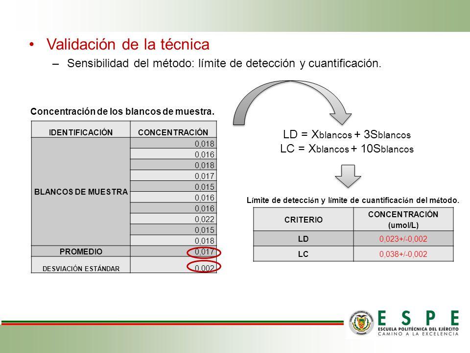 Validación de la técnica –Sensibilidad del método: límite de detección y cuantificación.
