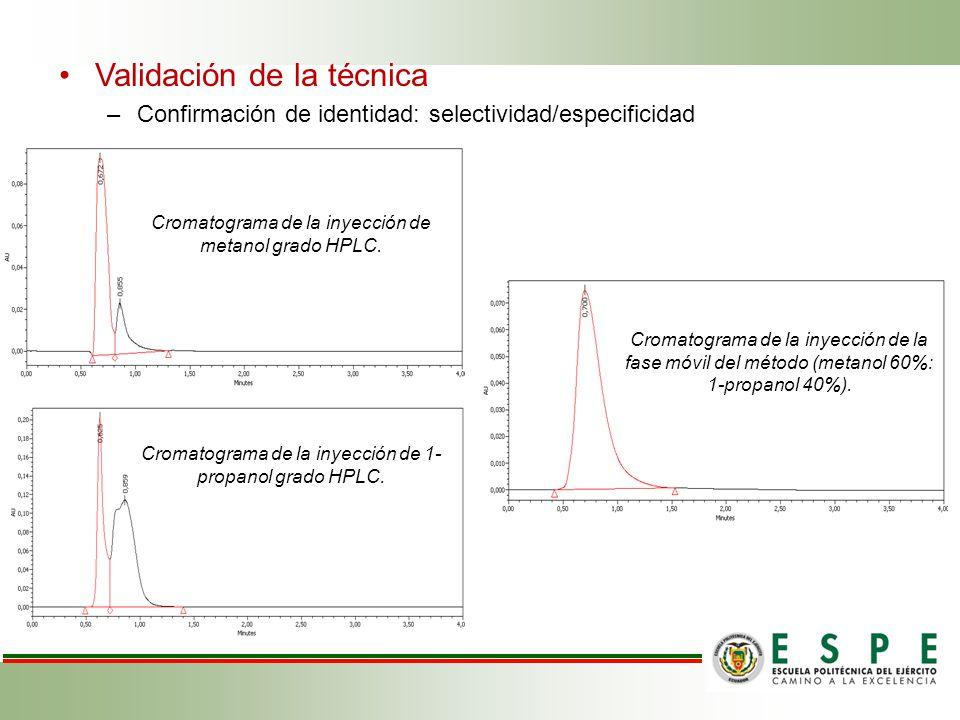 Validación de la técnica –Confirmación de identidad: selectividad/especificidad Cromatograma de la inyección de metanol grado HPLC.