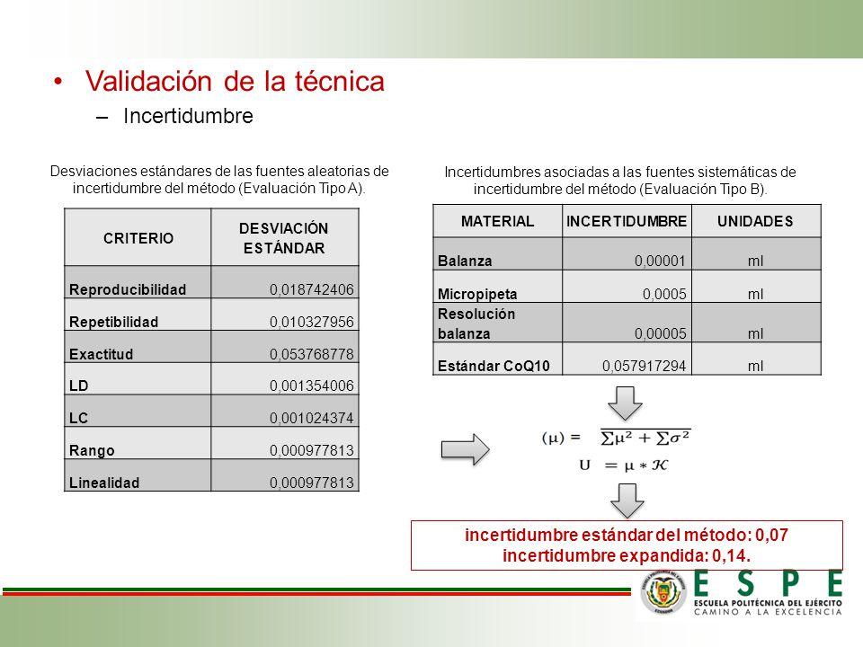 Validación de la técnica –Incertidumbre CRITERIO DESVIACIÓN ESTÁNDAR Reproducibilidad0,018742406 Repetibilidad0,010327956 Exactitud0,053768778 LD0,001354006 LC0,001024374 Rango0,000977813 Linealidad0,000977813 Desviaciones estándares de las fuentes aleatorias de incertidumbre del método (Evaluación Tipo A).