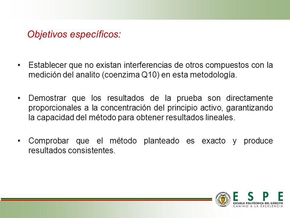 Objetivos específicos: Establecer que no existan interferencias de otros compuestos con la medición del analito (coenzima Q10) en esta metodología.