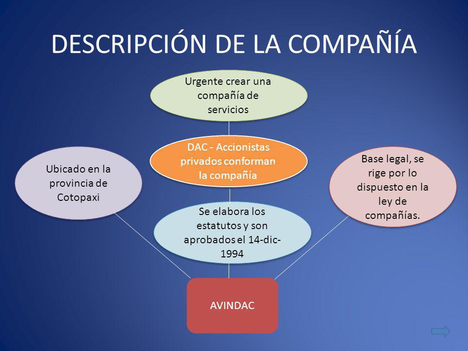 DESCRIPCIÓN DE LA COMPAÑÍA Urgente crear una compañía de servicios DAC - Accionistas privados conforman la compañía Se elabora los estatutos y son aprobados el 14-dic- 1994 AVINDAC Ubicado en la provincia de Cotopaxi Base legal, se rige por lo dispuesto en la ley de compañías.