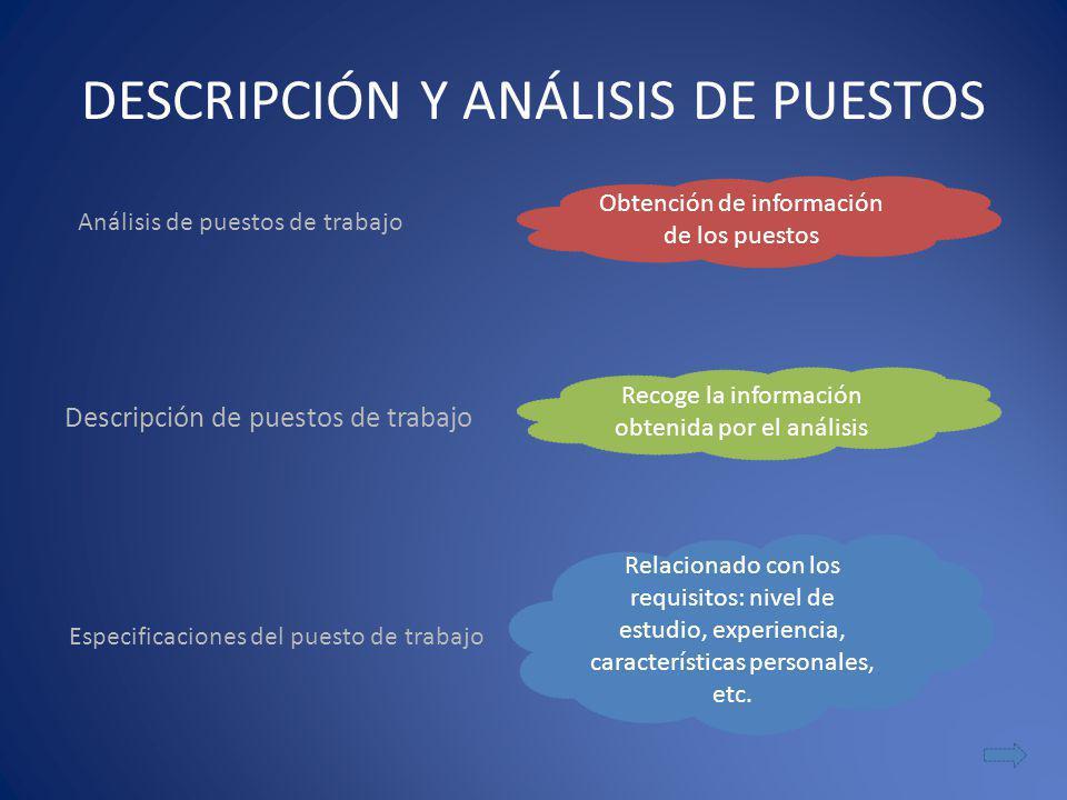 DESCRIPCIÓN Y ANÁLISIS DE PUESTOS Descripción de puestos de trabajo Análisis de puestos de trabajo Obtención de información de los puestos Recoge la i