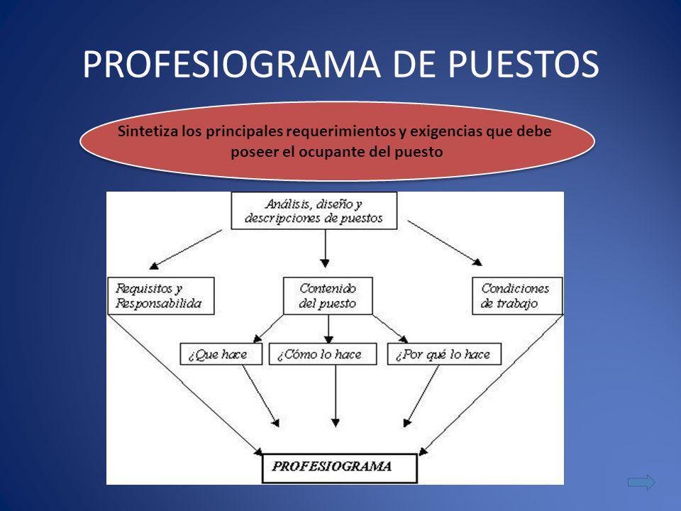 PROFESIOGRAMA DE PUESTOS Sintetiza los principales requerimientos y exigencias que debe poseer el ocupante del puesto Sintetiza los principales requer