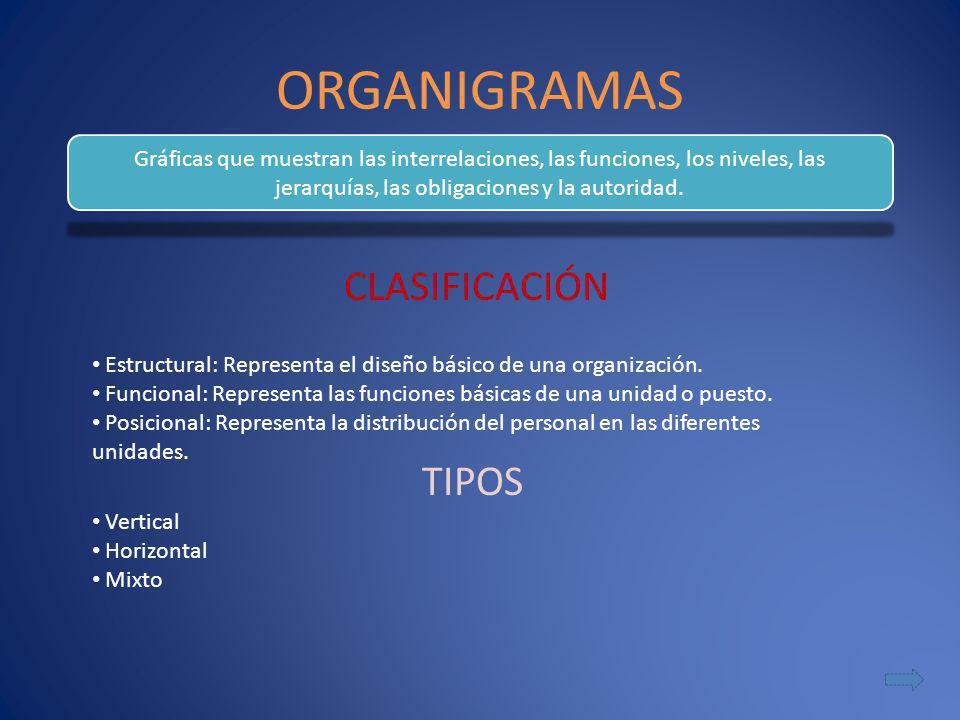 ORGANIGRAMAS CLASIFICACIÓN Gráficas que muestran las interrelaciones, las funciones, los niveles, las jerarquías, las obligaciones y la autoridad. Est