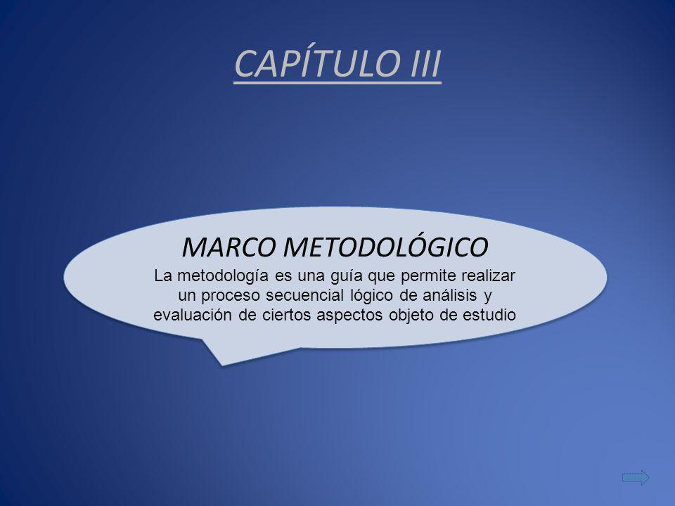 CAPÍTULO III MARCO METODOLÓGICO La metodología es una guía que permite realizar un proceso secuencial lógico de análisis y evaluación de ciertos aspectos objeto de estudio MARCO METODOLÓGICO La metodología es una guía que permite realizar un proceso secuencial lógico de análisis y evaluación de ciertos aspectos objeto de estudio