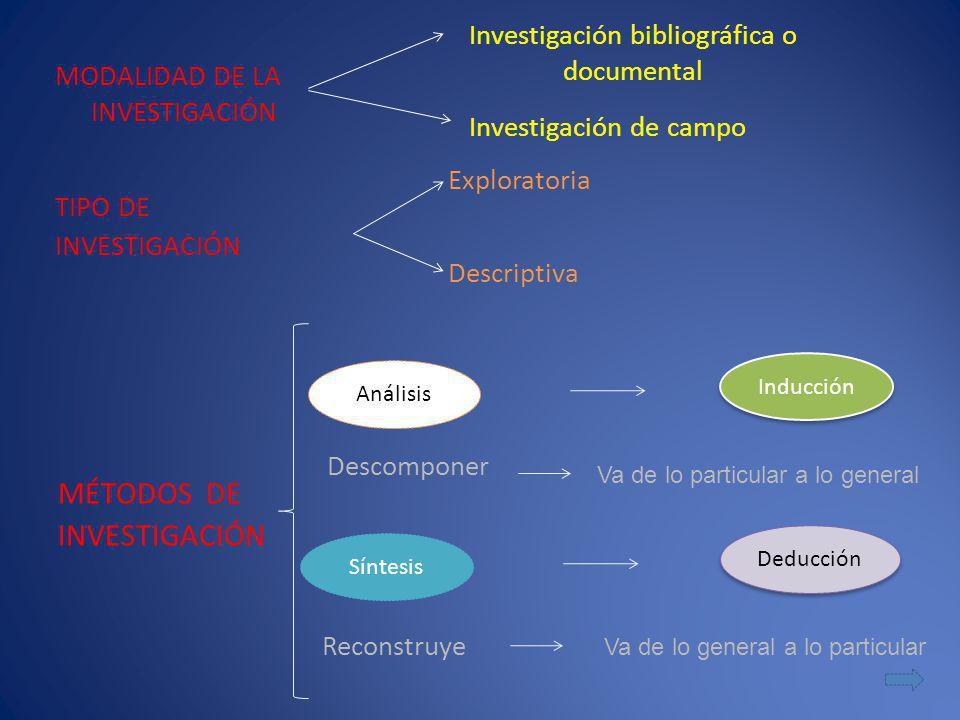 MODALIDAD DE LA INVESTIGACIÓN TIPO DE INVESTIGACIÓN Investigación bibliográfica o documental Investigación de campo Exploratoria Descriptiva MÉTODOS D