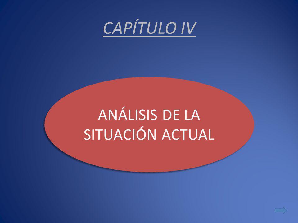 CAPÍTULO IV ANÁLISIS DE LA SITUACIÓN ACTUAL ANÁLISIS DE LA SITUACIÓN ACTUAL