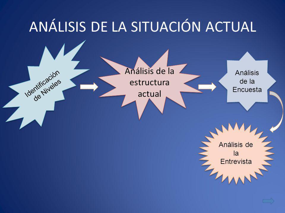 Análisis de la estructura actual Identificación de Niveles Análisis de la Encuesta Análisis de la Entrevista