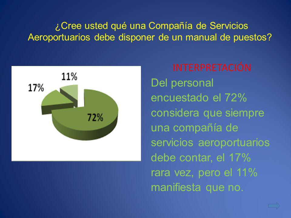 ¿Cree usted qué una Compañía de Servicios Aeroportuarios debe disponer de un manual de puestos? INTERPRETACIÓN Del personal encuestado el 72% consider