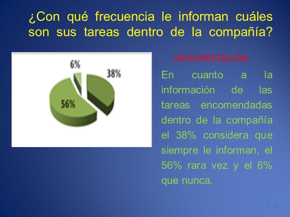 ¿Con qué frecuencia le informan cuáles son sus tareas dentro de la compañía? INTERPRETACIÓN En cuanto a la información de las tareas encomendadas dent
