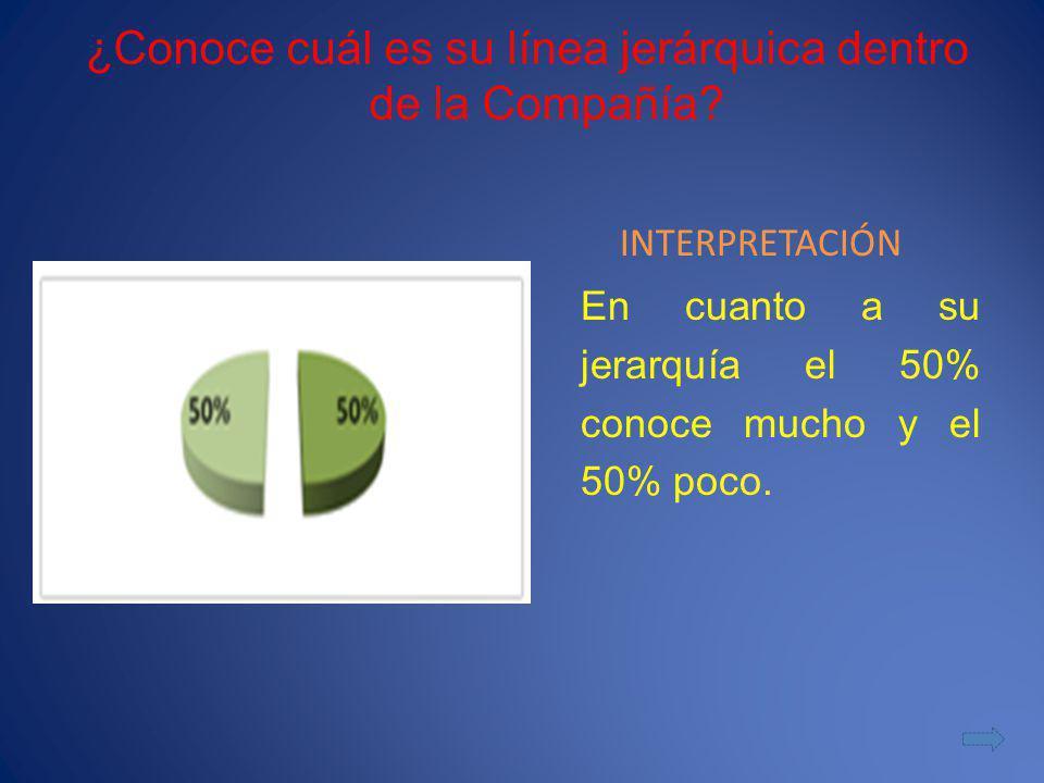 ¿Conoce cuál es su línea jerárquica dentro de la Compañía? INTERPRETACIÓN En cuanto a su jerarquía el 50% conoce mucho y el 50% poco.