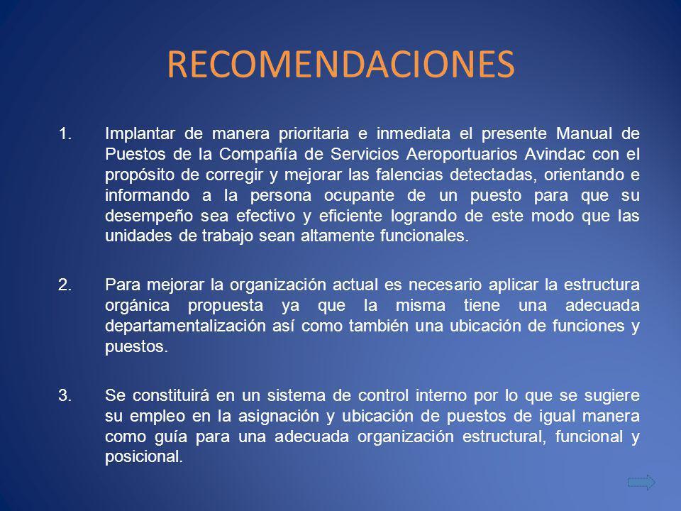 RECOMENDACIONES 1.Implantar de manera prioritaria e inmediata el presente Manual de Puestos de la Compañía de Servicios Aeroportuarios Avindac con el