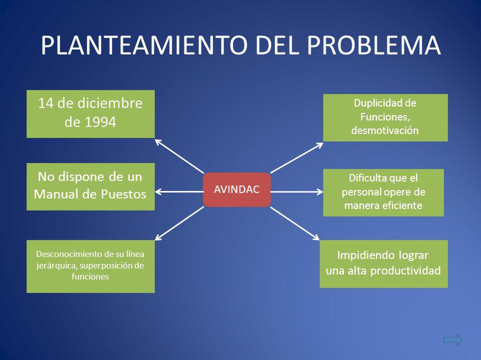 PLANTEAMIENTO DEL PROBLEMA AVINDAC No dispone de un Manual de Puestos Dificulta que el personal opere de manera eficiente Duplicidad de Funciones, des