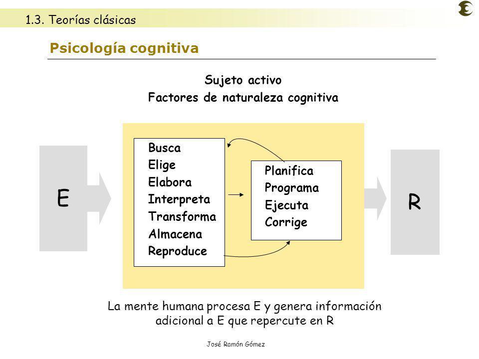 José Ramón Gómez Psicología cognitiva Busca Elige Elabora Interpreta Transforma Almacena Reproduce Planifica Programa Ejecuta Corrige Sujeto activo Fa