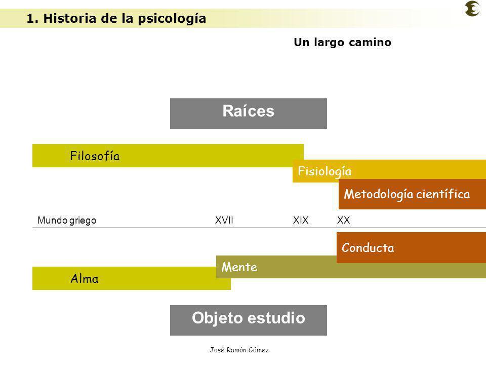 José Ramón Gómez Características ciencia experimental 1.Es una ciencia experimental 2.Es una ciencia ecléctica 3.Opera con diferentes niveles de análisis 4.Diferentes concepciones según la idea de naturaleza humana y de las formas de conocimiento Utiliza el método hipotético deductivo Observación: fenómenos psíquicos Crea hipótesis que expliquen la regularidad Verifica empiricamente TEORÍAS Utiliza el método hipotético deductivo Observación: fenómenos psíquicos Crea hipótesis que expliquen la regularidad Verifica empiricamente TEORÍAS 1 2 3 2.