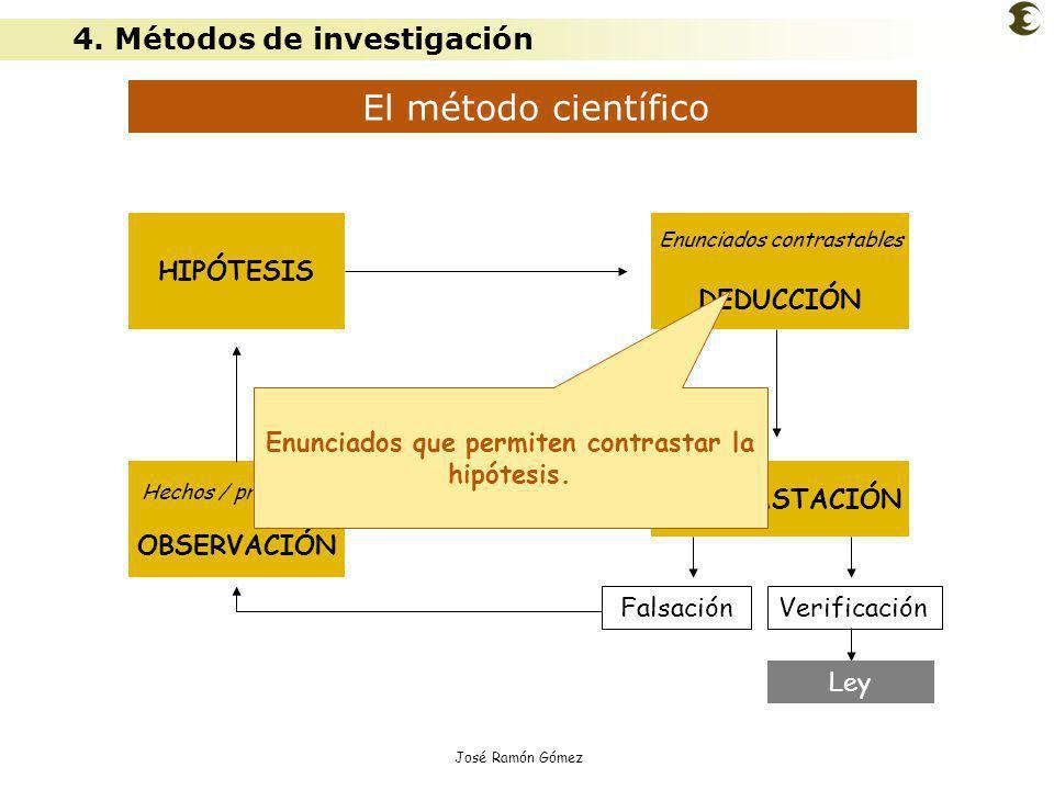 José Ramón Gómez El método científico Hechos / problemas OBSERVACIÓN HIPÓTESIS Enunciados contrastables DEDUCCIÓN CONTRASTACIÓN FalsaciónVerificación