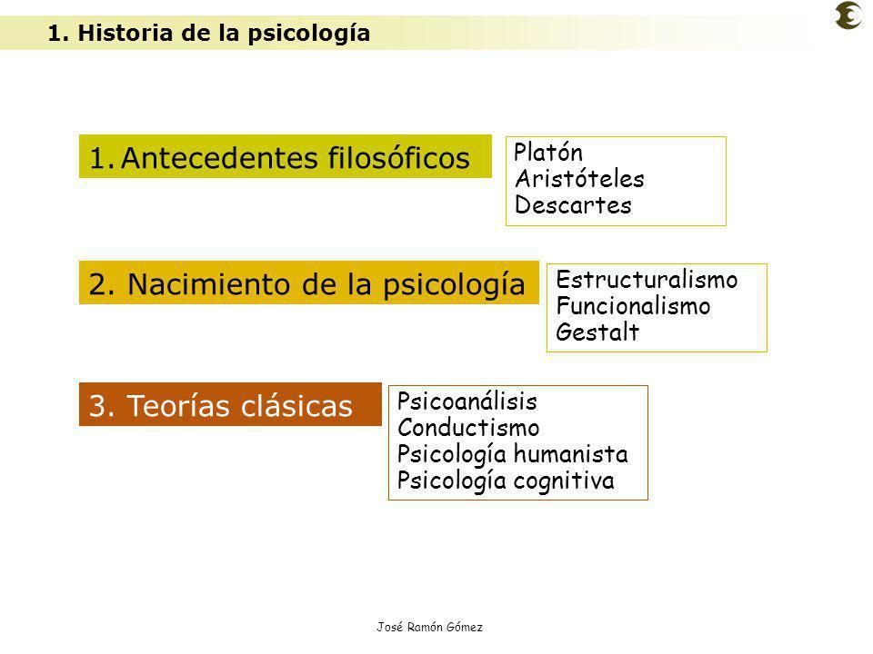 José Ramón Gómez 1. Historia de la psicología 1.Antecedentes filosóficos Platón Aristóteles Descartes Estructuralismo Funcionalismo Gestalt Psicoanáli