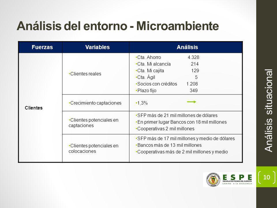 10 Análisis del entorno - Microambiente Análisis situacional FuerzasVariablesAnálisis Clientes Clientes reales Cta.