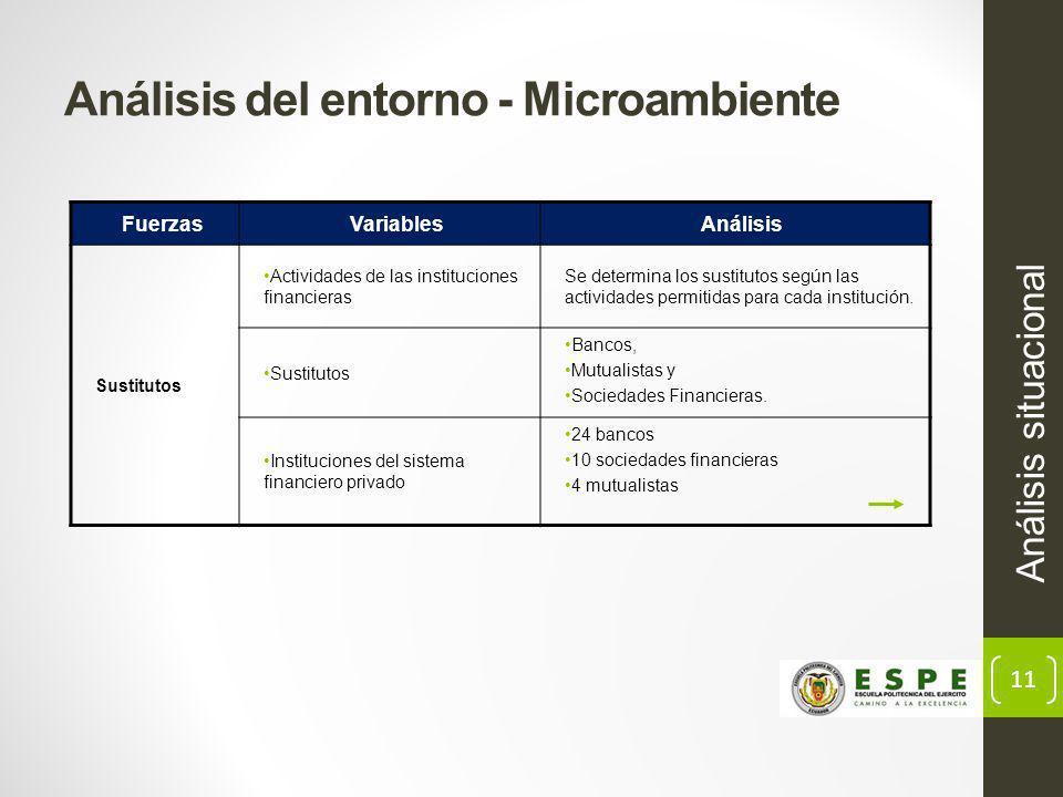 11 Análisis del entorno - Microambiente Análisis situacional FuerzasVariablesAnálisis Sustitutos Actividades de las instituciones financieras Se determina los sustitutos según las actividades permitidas para cada institución.