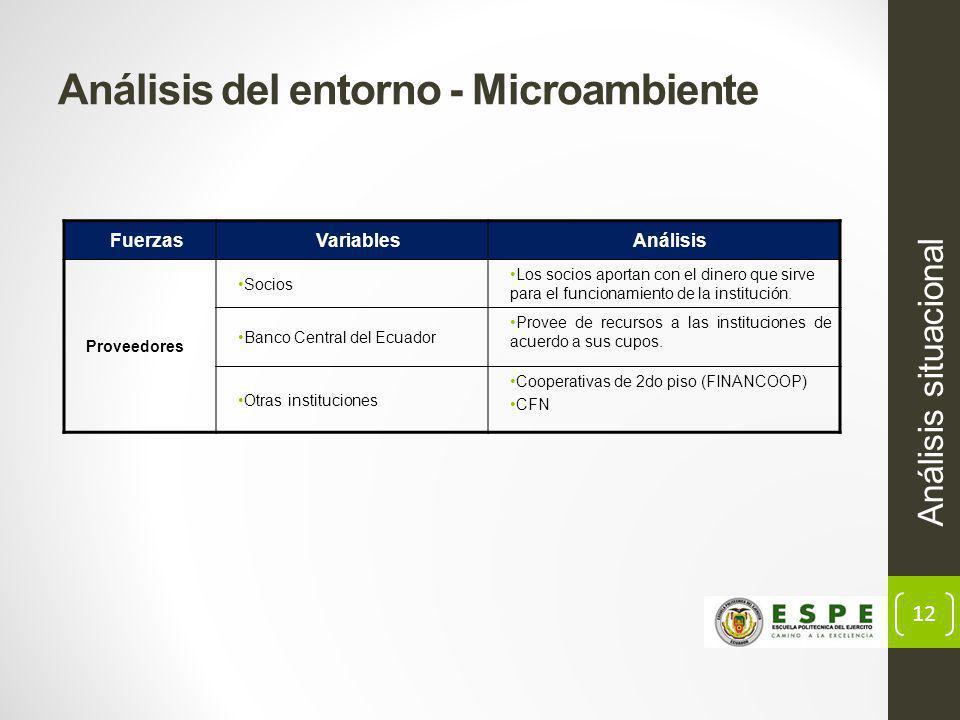 12 Análisis del entorno - Microambiente Análisis situacional FuerzasVariablesAnálisis Proveedores Socios Los socios aportan con el dinero que sirve para el funcionamiento de la institución.