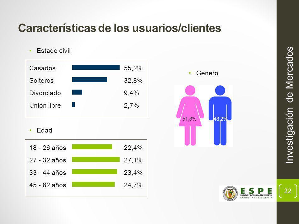 22 Características de los usuarios/clientes Estado civil 51,8% 48,2% 18 - 26 años 27 - 32 años 33 - 44 años 45 - 82 años 22,4% 27,1% 23,4% 24,7% Casados Solteros Divorciado Unión libre 55,2% 32,8% 9,4% 2,7% Género Investigación de Mercados Edad