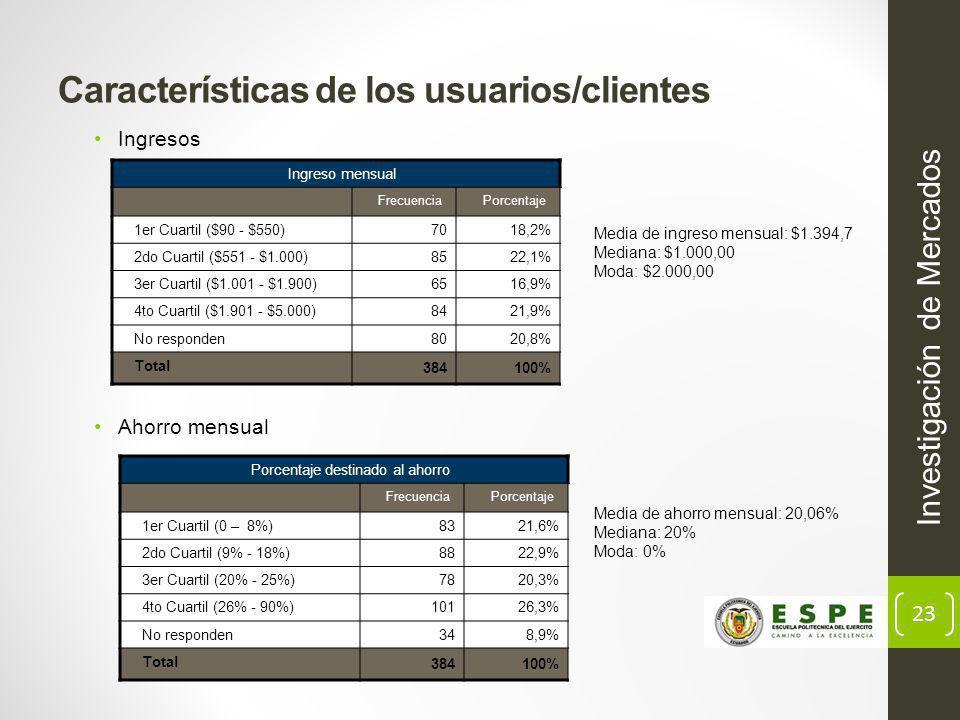 23 Características de los usuarios/clientes Ingresos Investigación de Mercados Ahorro mensual Media de ingreso mensual: $1.394,7 Mediana: $1.000,00 Moda: $2.000,00 Media de ahorro mensual: 20,06% Mediana: 20% Moda: 0% Ingreso mensual FrecuenciaPorcentaje 1er Cuartil ($90 - $550)7018,2% 2do Cuartil ($551 - $1.000)8522,1% 3er Cuartil ($1.001 - $1.900)6516,9% 4to Cuartil ($1.901 - $5.000)8421,9% No responden8020,8% Total 384100% Porcentaje destinado al ahorro FrecuenciaPorcentaje 1er Cuartil (0 – 8%)8321,6% 2do Cuartil (9% - 18%)8822,9% 3er Cuartil (20% - 25%)7820,3% 4to Cuartil (26% - 90%)10126,3% No responden348,9% Total 384100%
