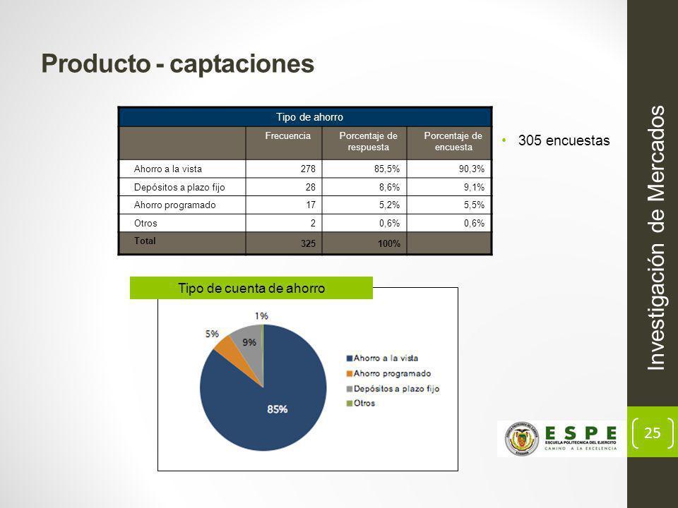 25 Producto - captaciones Investigación de Mercados Tipo de ahorro FrecuenciaPorcentaje de respuesta Porcentaje de encuesta Ahorro a la vista 27885,5%90,3% Depósitos a plazo fijo 288,6%9,1% Ahorro programado 175,2%5,5% Otros 20,6% Total 325100% 305 encuestas Tipo de cuenta de ahorro