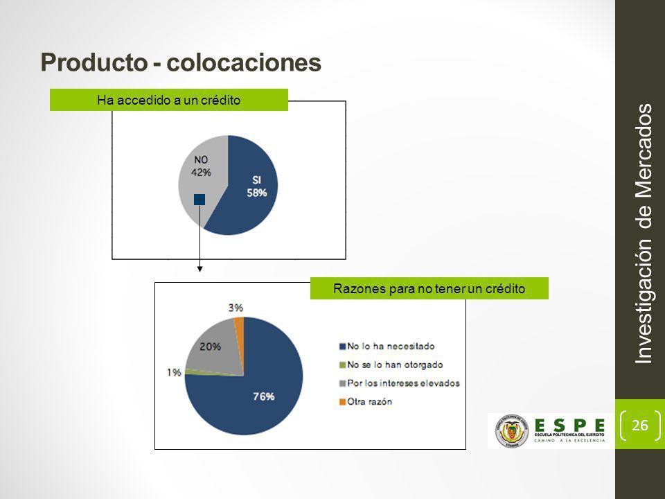 26 Producto - colocaciones Investigación de Mercados Ha accedido a un crédito Razones para no tener un crédito