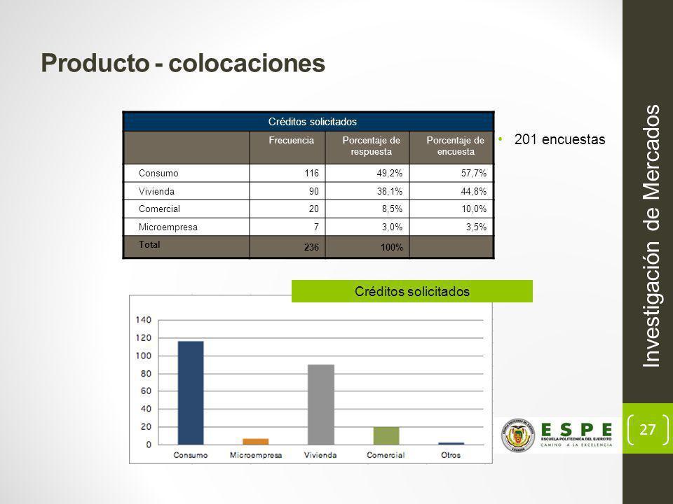 27 Producto - colocaciones Investigación de Mercados Créditos solicitados FrecuenciaPorcentaje de respuesta Porcentaje de encuesta Consumo 11649,2%57,7% Vivienda 9038,1%44,8% Comercial 208,5%10,0% Microempresa 73,0%3,5% Total 236100% 201 encuestas Créditos solicitados