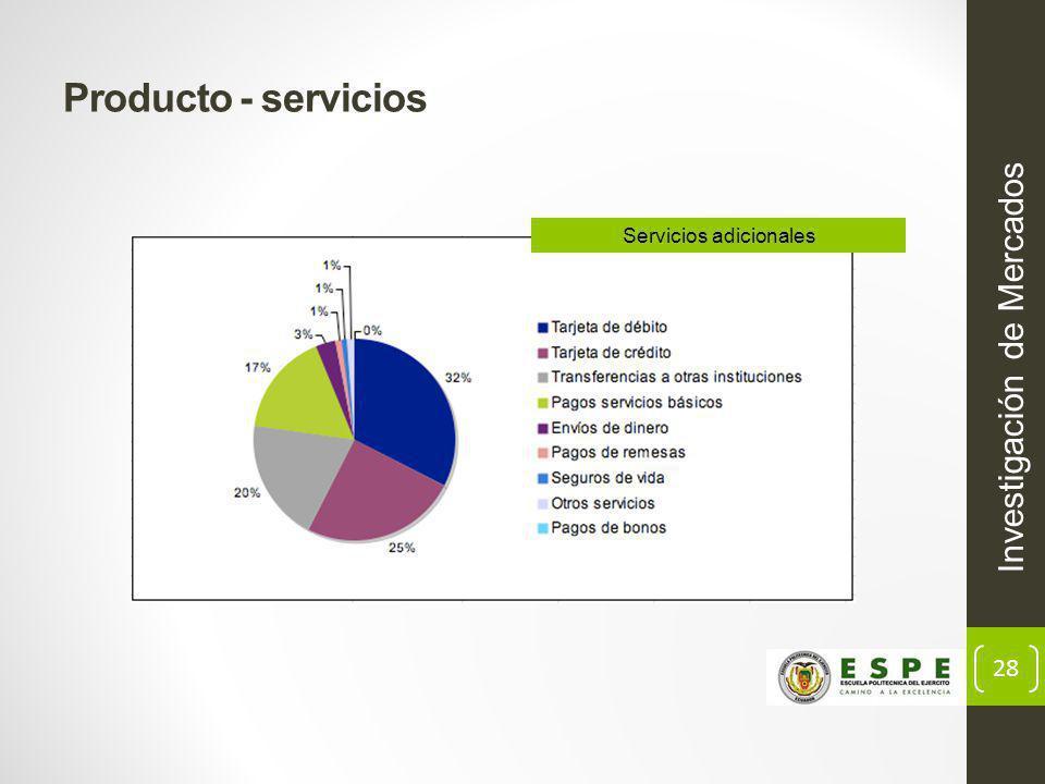 28 Producto - servicios Investigación de Mercados Servicios adicionales
