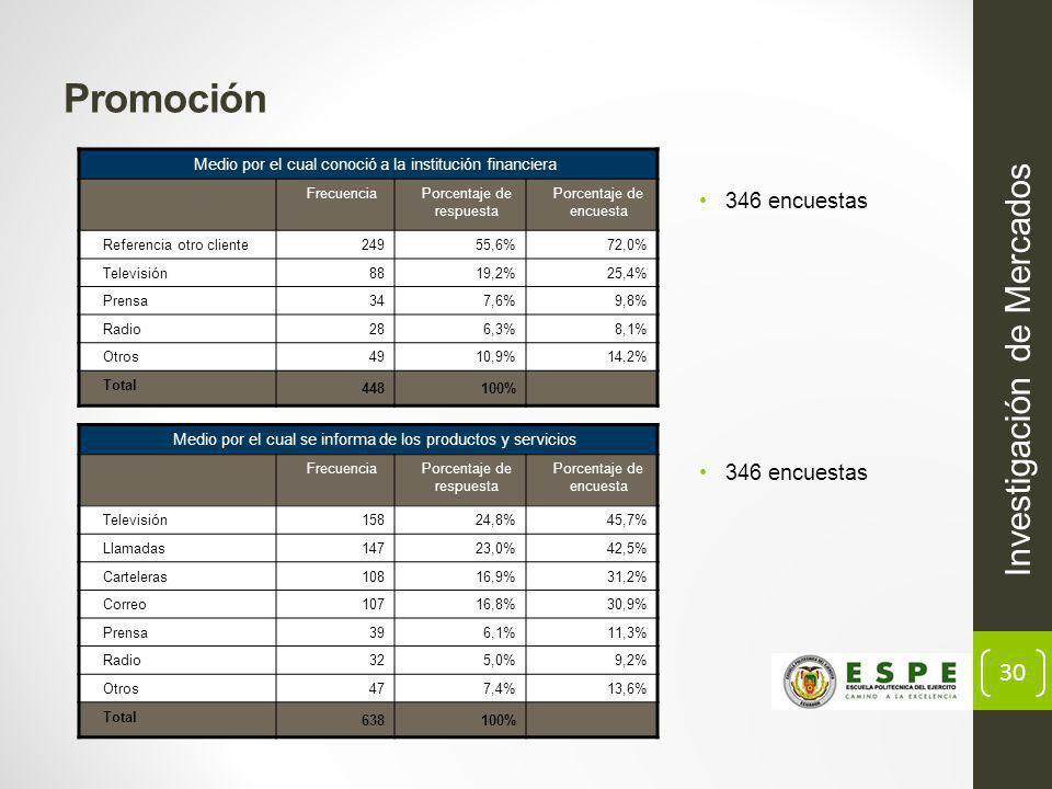 30 Promoción Investigación de Mercados Medio por el cual conoció a la institución financiera FrecuenciaPorcentaje de respuesta Porcentaje de encuesta Referencia otro cliente24955,6%72,0% Televisión8819,2%25,4% Prensa347,6%9,8% Radio286,3%8,1% Otros4910,9%14,2% Total 448100% 346 encuestas Medio por el cual se informa de los productos y servicios FrecuenciaPorcentaje de respuesta Porcentaje de encuesta Televisión15824,8%45,7% Llamadas14723,0%42,5% Carteleras10816,9%31,2% Correo10716,8%30,9% Prensa396,1%11,3% Radio325,0%9,2% Otros477,4%13,6% Total 638100% 346 encuestas