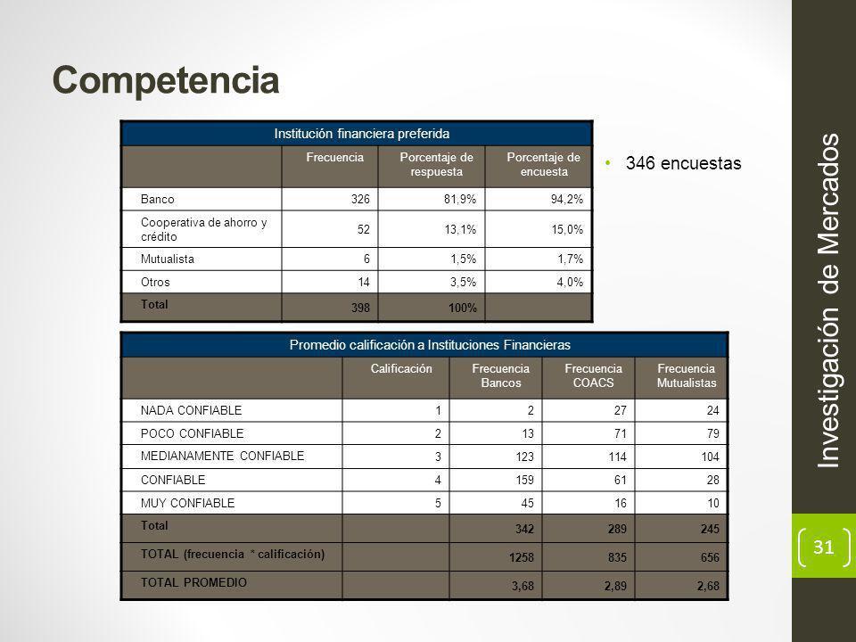31 Competencia Investigación de Mercados Institución financiera preferida FrecuenciaPorcentaje de respuesta Porcentaje de encuesta Banco 32681,9%94,2% Cooperativa de ahorro y crédito 5213,1%15,0% Mutualista 61,5%1,7% Otros 143,5%4,0% Total 398100% 346 encuestas Promedio calificación a Instituciones Financieras CalificaciónFrecuencia Bancos Frecuencia COACS Frecuencia Mutualistas NADA CONFIABLE 122724 POCO CONFIABLE 2137179 MEDIANAMENTE CONFIABLE 3123114104 CONFIABLE 41596128 MUY CONFIABLE 5451610 Total 342289245 TOTAL (frecuencia * calificación) 1258835656 TOTAL PROMEDIO 3,682,892,68
