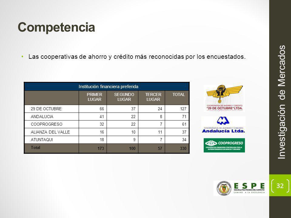 32 Las cooperativas de ahorro y crédito más reconocidas por los encuestados.