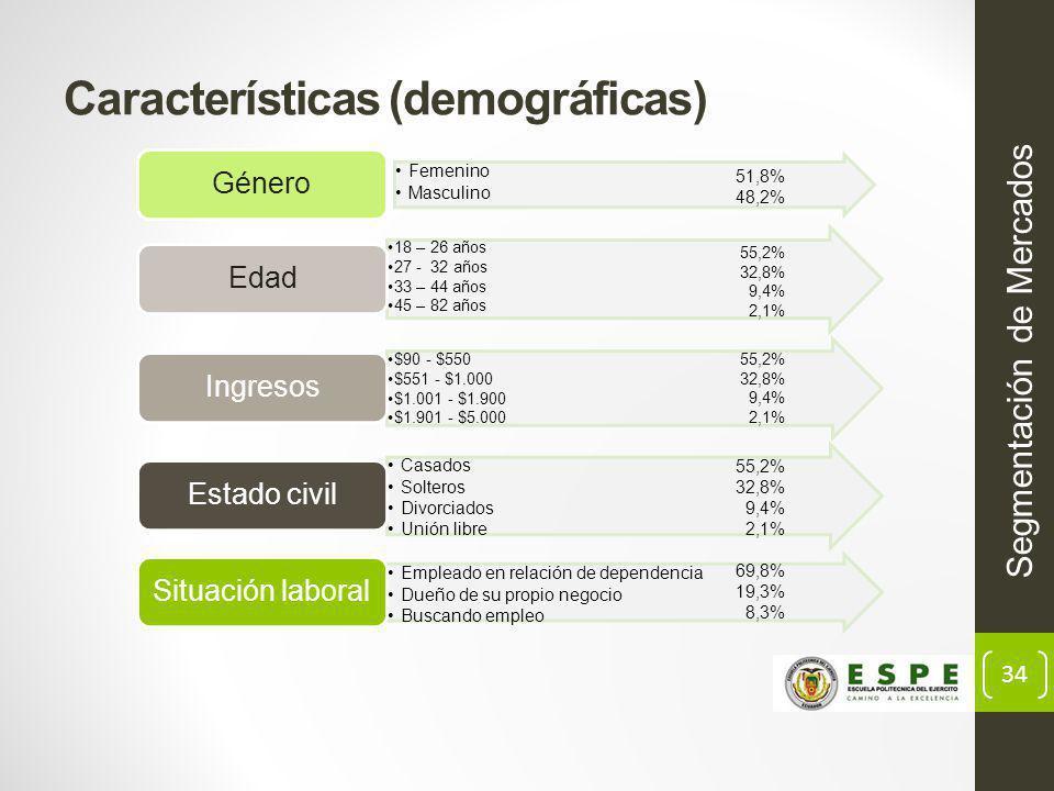 34 Características (demográficas) Segmentación de Mercados 51,8% 48,2% 69,8% 19,3% 8,3% 55,2% 32,8% 9,4% 2,1% 55,2% 32,8% 9,4% 2,1% 55,2% 32,8% 9,4% 2,1%