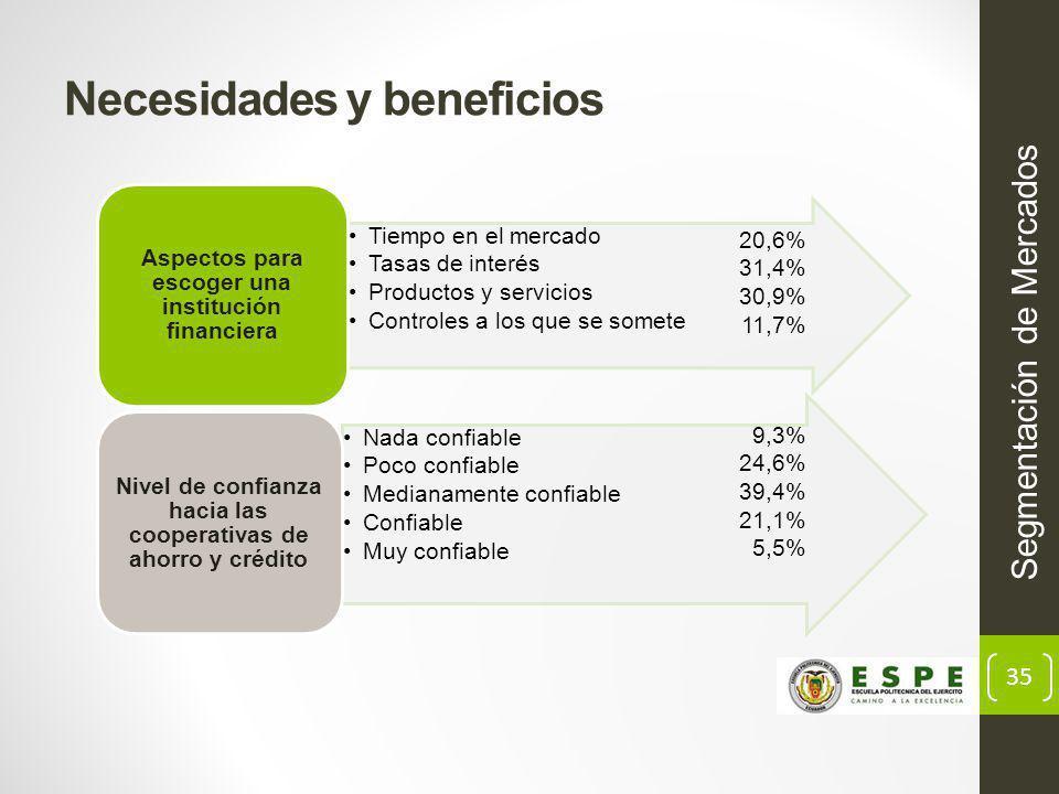 35 Necesidades y beneficios Segmentación de Mercados 20,6% 31,4% 30,9% 11,7% 9,3% 24,6% 39,4% 21,1% 5,5%
