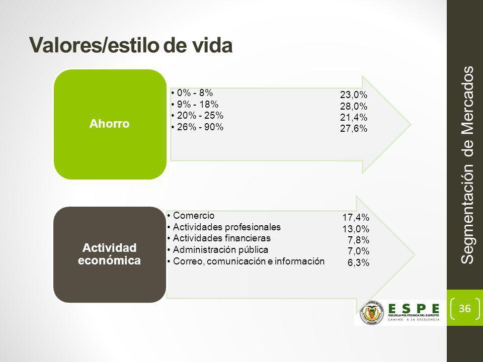 36 Valores/estilo de vida Segmentación de Mercados 23,0% 28,0% 21,4% 27,6% 17,4% 13,0% 7,8% 7,0% 6,3%