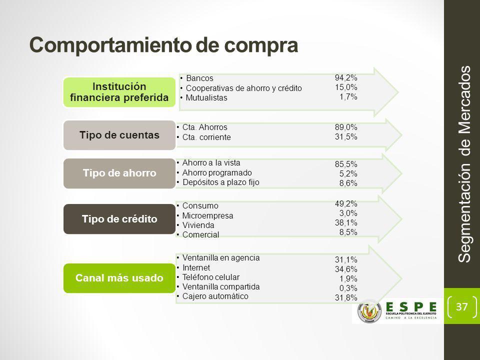 37 Comportamiento de compra Segmentación de Mercados 94,2% 15,0% 1,7% 31,1% 34,6% 1,9% 0,3% 31,8% 49,2% 3,0% 38,1% 8,5% 89,0% 31,5% 85,5% 5,2% 8,6%