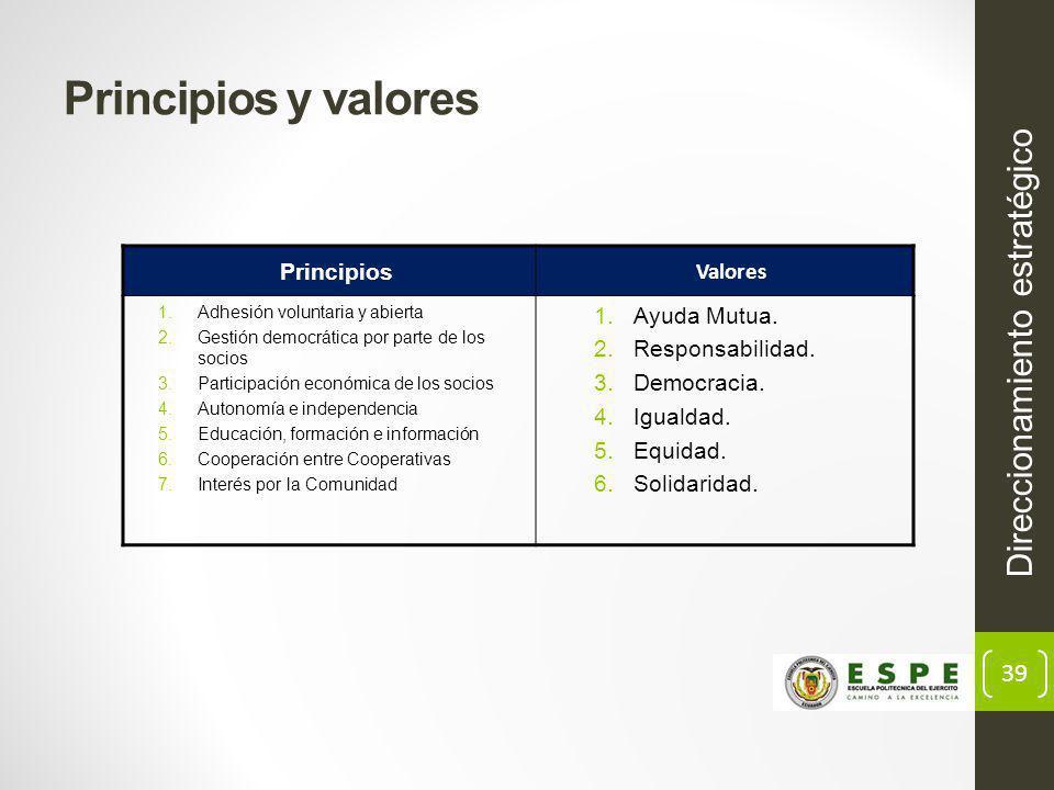 39 Principios y valores Principios Valores 1.Adhesión voluntaria y abierta 2.Gestión democrática por parte de los socios 3.Participación económica de los socios 4.Autonomía e independencia 5.Educación, formación e información 6.Cooperación entre Cooperativas 7.Interés por la Comunidad 1.Ayuda Mutua.