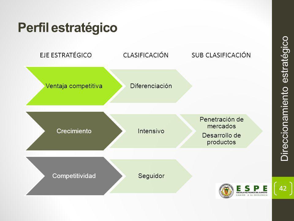 42 Perfil estratégico Direccionamiento estratégico EJE ESTRATÉGICOCLASIFICACIÓNSUB CLASIFICACIÓN