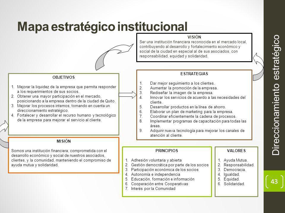 43 Mapa estratégico institucional Direccionamiento estratégico VISIÓN Ser una institución financiera reconocida en el mercado local, contribuyendo al desarrollo y fortalecimiento económico y social de la ciudad en especial al de sus asociados, con responsabilidad, equidad y solidaridad.