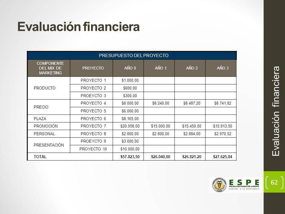 62 Evaluación financiera PRESUPUESTO DEL PROYECTO COMPONENTE DEL MIX DE MARKETING PROYECTOAÑO 0AÑO 1AÑO 2AÑO 3 PRODUCTO PROYECTO 1$1.000,00 PROYECTO 2$600,00 PROEYCTO 3$300,00 PRECIO PROYECTO 4$8.000,00$8.240,00$8.487,20$8.741,82 PROYECTO 5$6.000,00 PLAZAPROYECTO 6$8.165,00 PROMOCIÓNPROYECTO 7$20.958,00$15.000,00$15.450,00$15.913,50 PERSONALPROYECTO 8$2.800,00 $2.884,00$2.970,52 PRESENTACIÓN PROEYCTO 9$3.000,00 PROYECTO 10$10.000,00 TOTAL$57.823,50$26.040,00$26.821,20$27.625,84