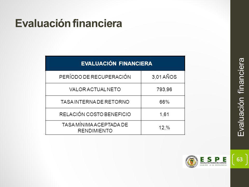 63 Evaluación financiera EVALUACIÓN FINANCIERA PERÍODO DE RECUPERACIÓN3,01 AÑOS VALOR ACTUAL NETO793,96 TASA INTERNA DE RETORNO66% RELACIÓN COSTO BENEFICIO1,61 TASA MÍNIMA ACEPTADA DE RENDIMIENTO 12,%