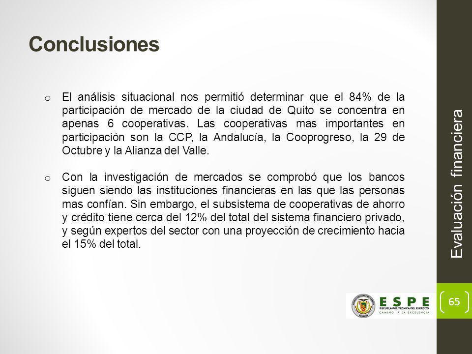 65 Evaluación financiera Conclusiones o El análisis situacional nos permitió determinar que el 84% de la participación de mercado de la ciudad de Quito se concentra en apenas 6 cooperativas.